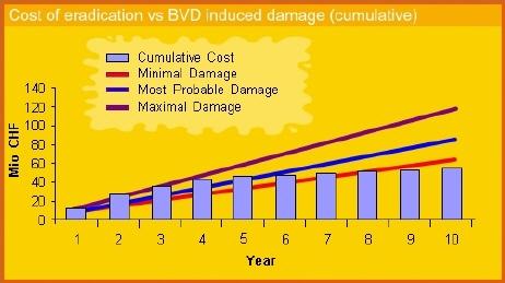 Cost & damage
